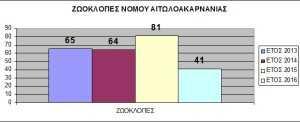 ζωοκλοπές-στατιστικά